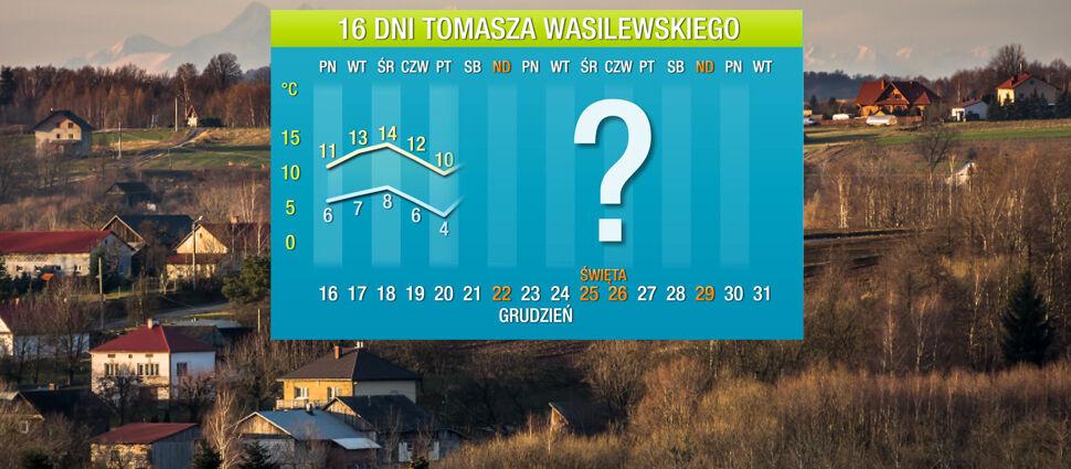 Wasilewskiego prognoza na 16 dni:  potężne fale ciepła zmierzają do Polski