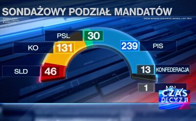 Sondażowe wyniki wyborów late poll