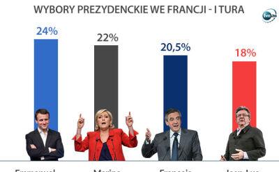 Wybory we Francji. Niewielka różnica pomiędzy Macronem i Le Pen