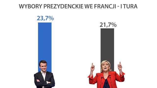 Francuskie sondaże: Emmanuel Macron przed Marine Le Pen