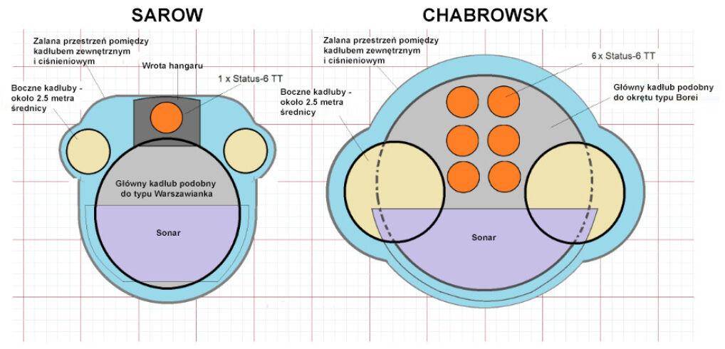 Przypuszczalny układ konstrukcyjny dziobów Sarowa i Chabrowska przygotowany w oparciu o dostępne szczątkowe dane