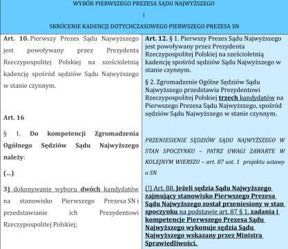 Wybór I prezesa SN i skrócenie kadencji dotychczasowego I prezesa
