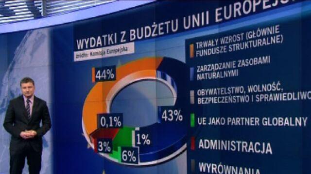 Na co pójdą unijne pieniądze?