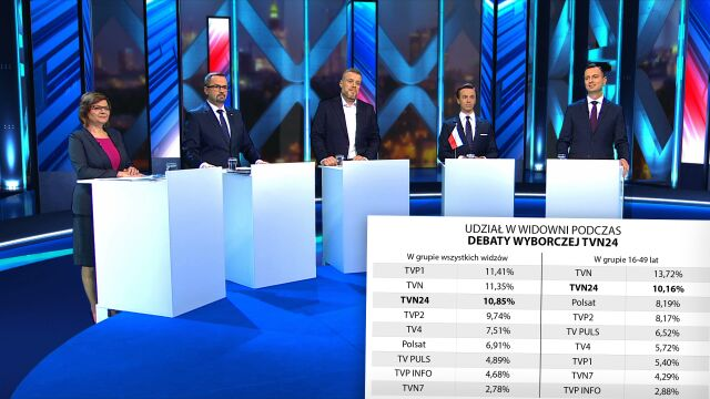 """The heated debate """"Decision Time"""" in TVN24 attracted massive audience"""