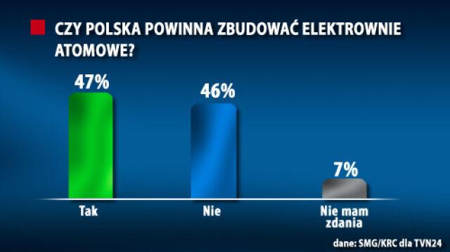 Polacy podzieleni ws. elektrowni atomowej
