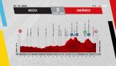 Profil 5. etapu Vuelta a Espana 2020