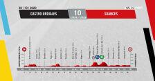 Profil 10. etapu Vuelta a Espana