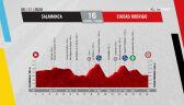 Profil 16. etapu Vuelta a Espana 2020
