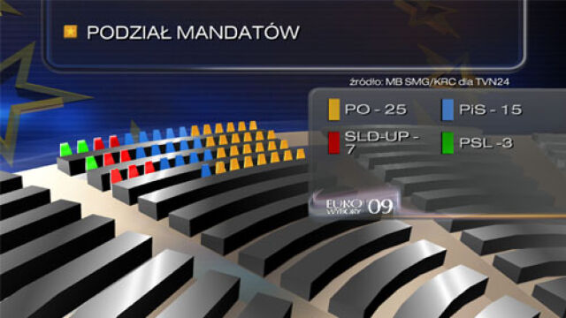 PO zabiera europosła PSL   Policzyli 98,9 proc. głosów