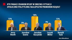 Sondaż: Kaczyński najlepszym premierem. Tusk i Buzek na drugim miejscu
