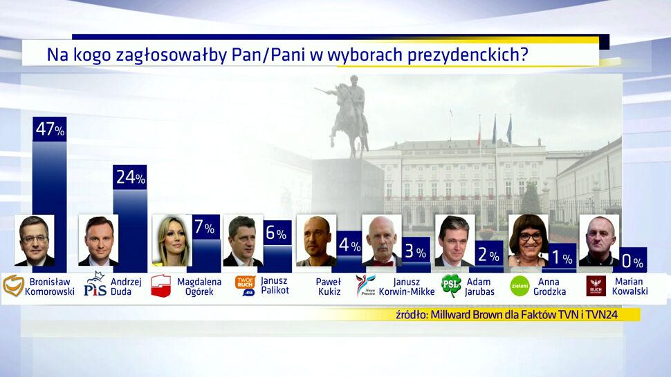 """Sondaż dla """"Faktów"""" TVN i TVN24: Komorowski i Duda w drugiej turze. Zwycięstwo urzędującego prezydenta"""