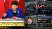 Wydatki Kancelarii Premiera pod lupą NIK. Polska i świat