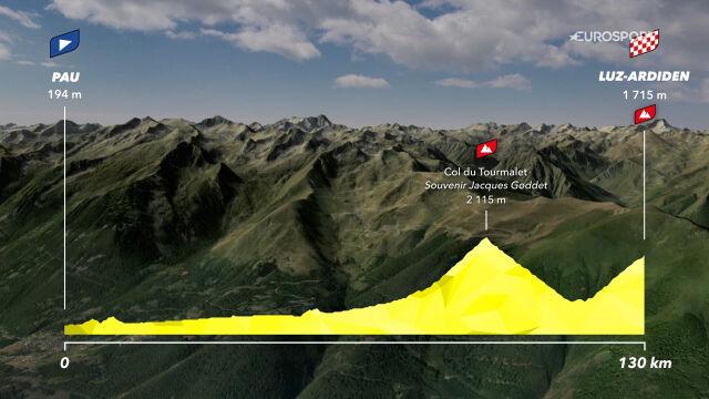 Trasa 18. etapu Tour de France 2021