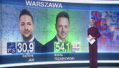 Sondaż: Rafał Trzaskowski wygrywa w pierwszej turze