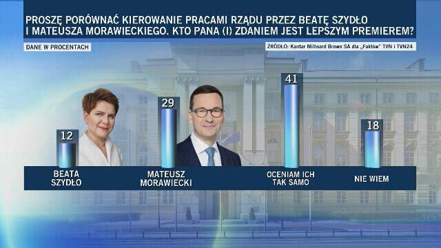 Sondaż: kto jest lepszym premierem?