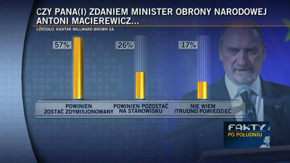 """57 proc. chce dymisji Antoniego Macierewicza. Sondaż dla """"Faktów"""" TVN i TVN24"""