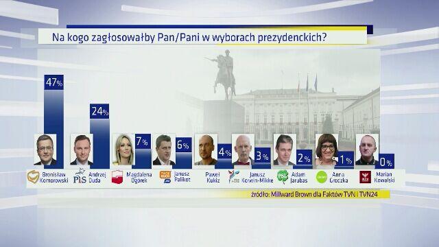 16.02   Kto się liczy w wyścigu o prezydenturę? Sondaż Faktów i TVN24