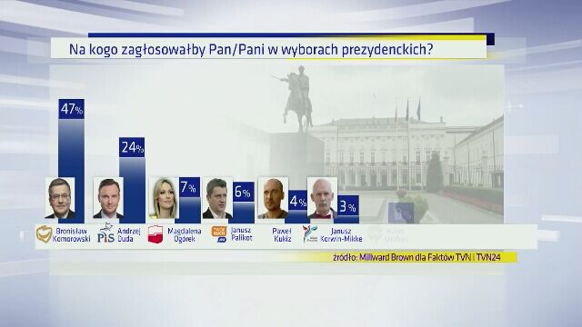 Sondaż - pierwsza tura wyborów prezydenckich