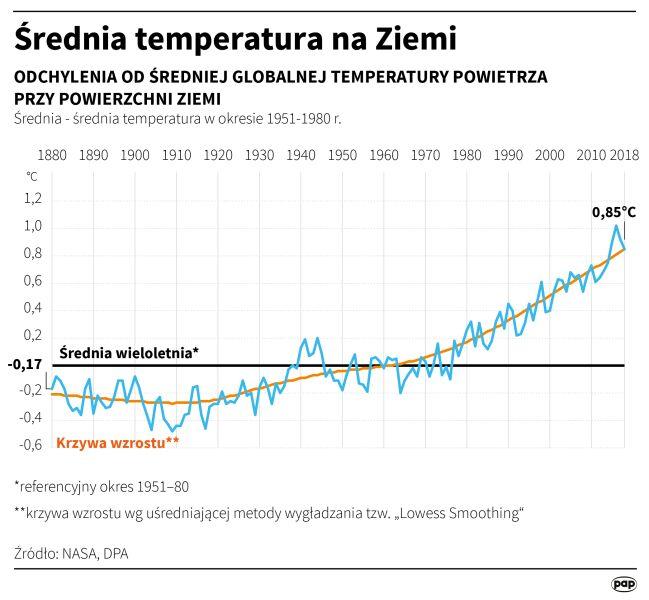 Średnia temperatura na Ziemi (Adam Ziemienowicz/PAP/DPA)