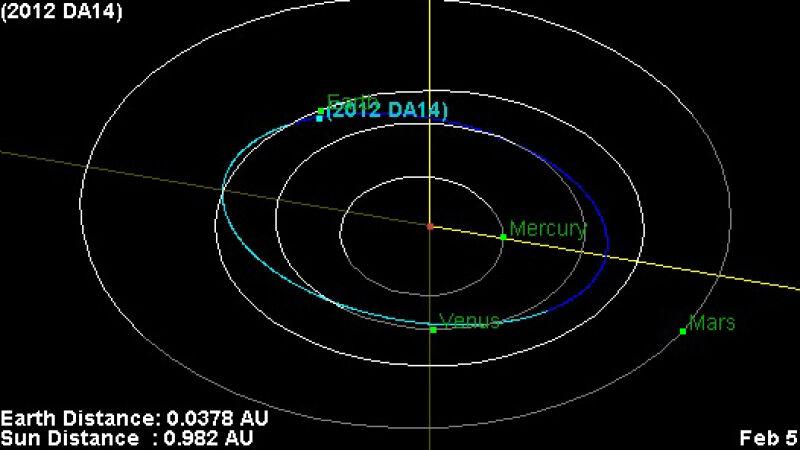 Orbity Ziemi, planetoidy 2012 AD14 i sąsiednich planet (NASA/JPL)
