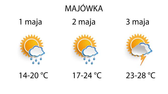 Jaka będzie pogoda podczas majówki